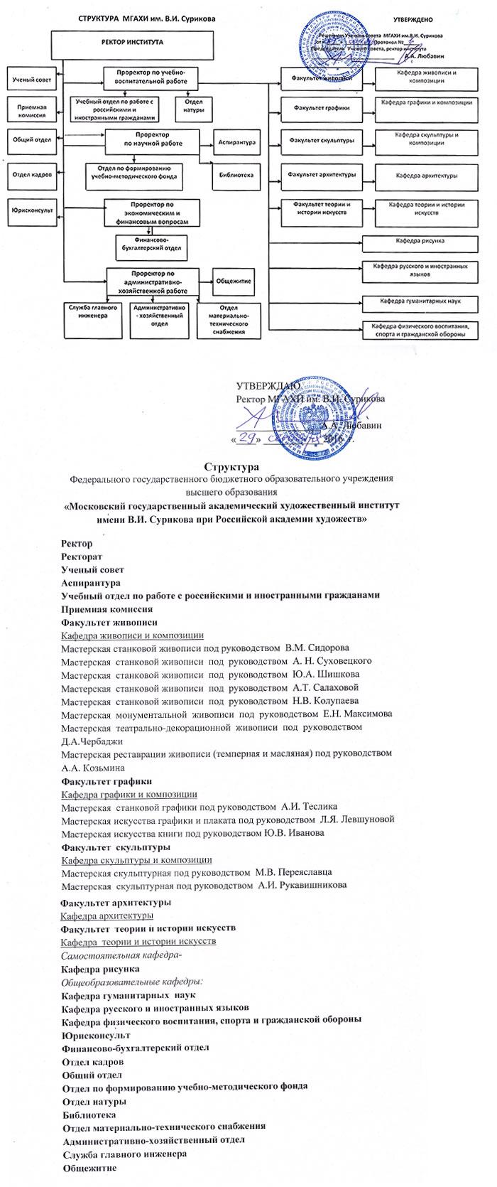органы управления образовательной организации схема